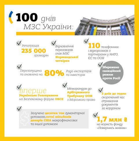 Основні досягнення МЗС за 100 днів роботи нового Уряду (Інфографіка)